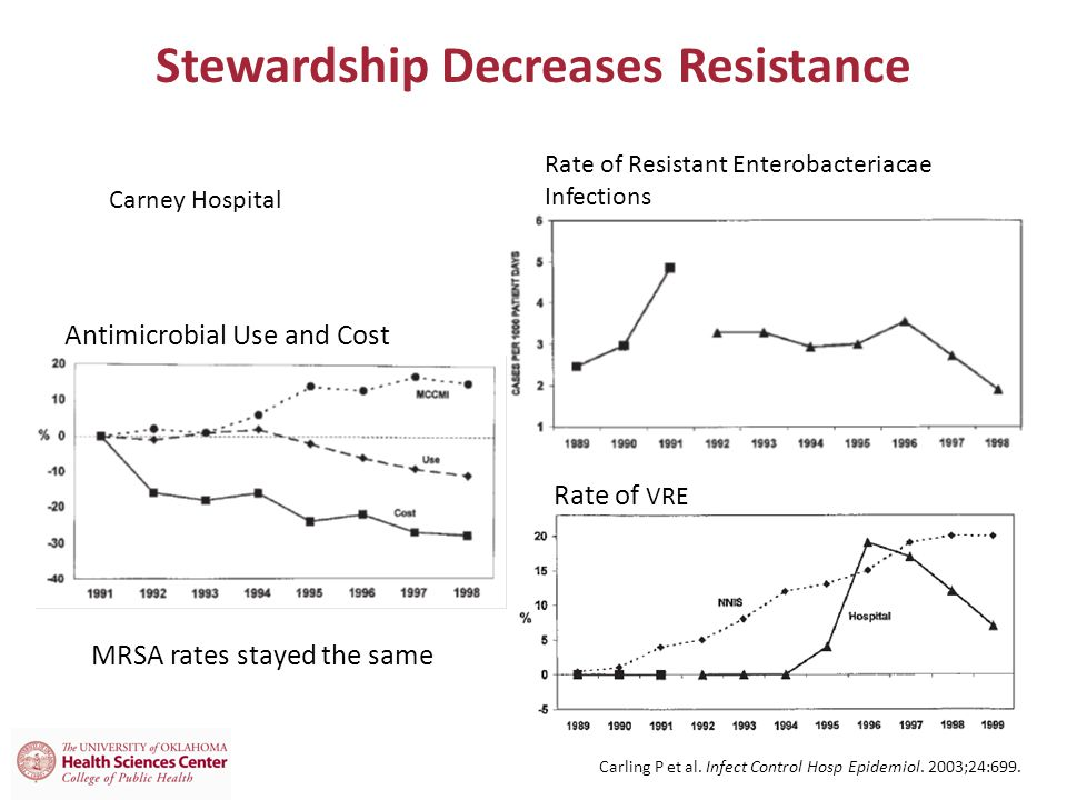 Stewardship Decreases Resistance