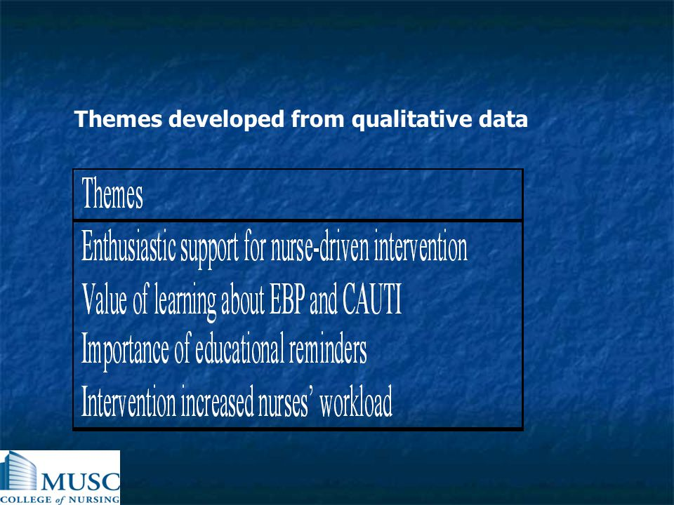 Themes developed from qualitative data