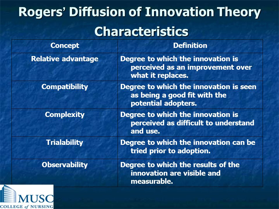 Rogers' Diffusion of Innovation Theory Characteristics