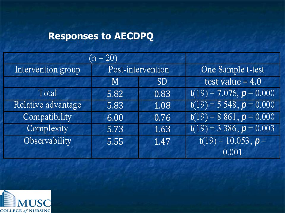Responses to AECDPQ