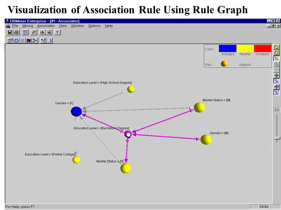 Visualization of Association Rule Using Rule Graph