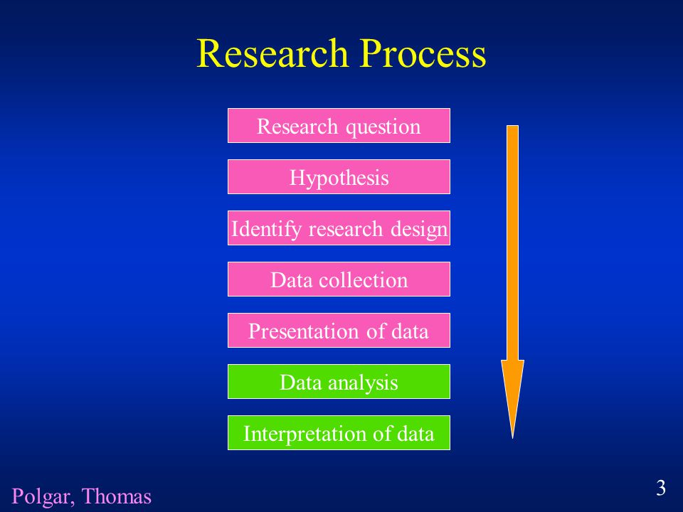 Research Process Research question Hypothesis Identify research design