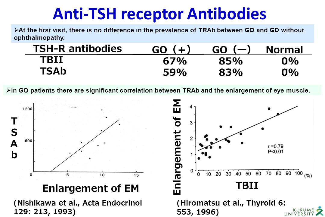 Anti-TSH receptor Antibodies