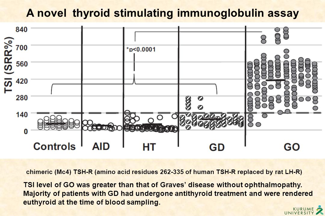 A novel thyroid stimulating immunoglobulin assay
