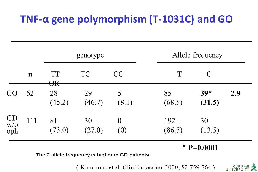 TNF-α gene polymorphism (T-1031C) and GO