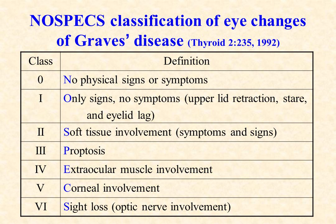 NOSPECS classification of eye changes of Graves' disease (Thyroid 2:235, 1992)