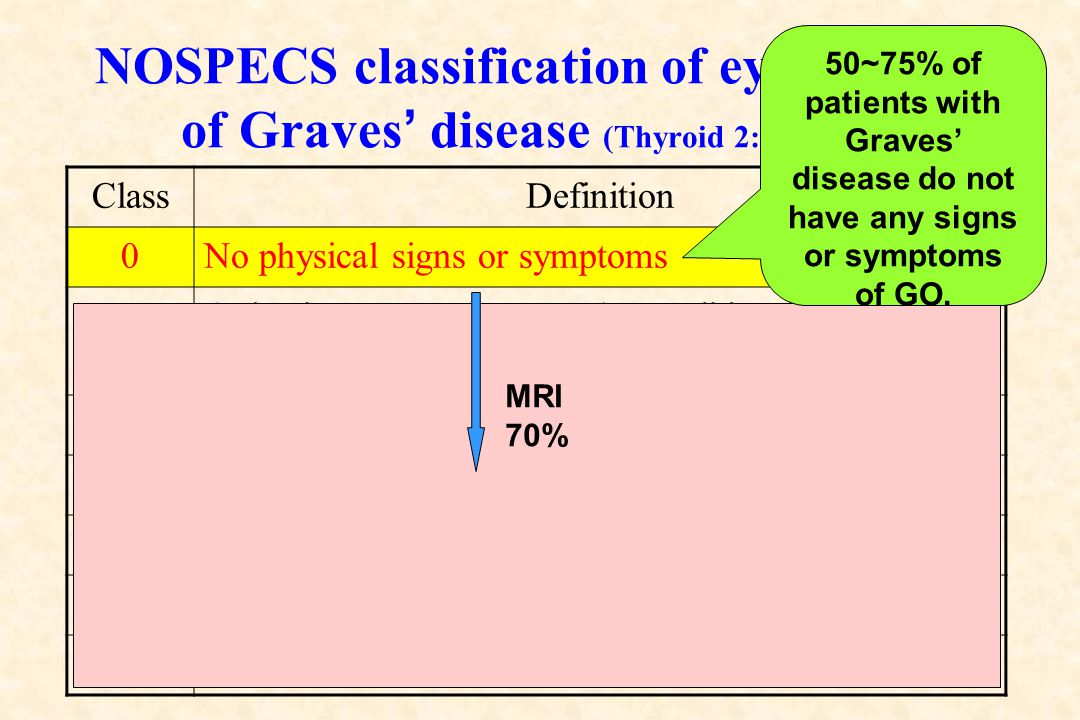 50~75% of patients with Graves' disease do not have any signs or symptoms of GO.