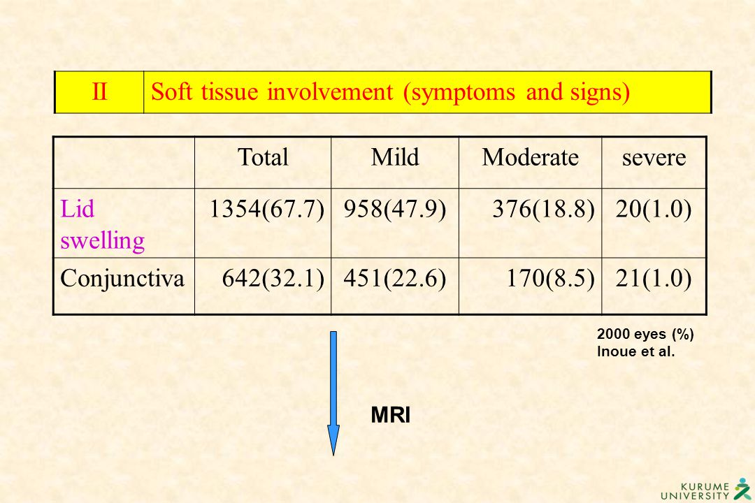 Soft tissue involvement (symptoms and signs) Total Mild Moderate