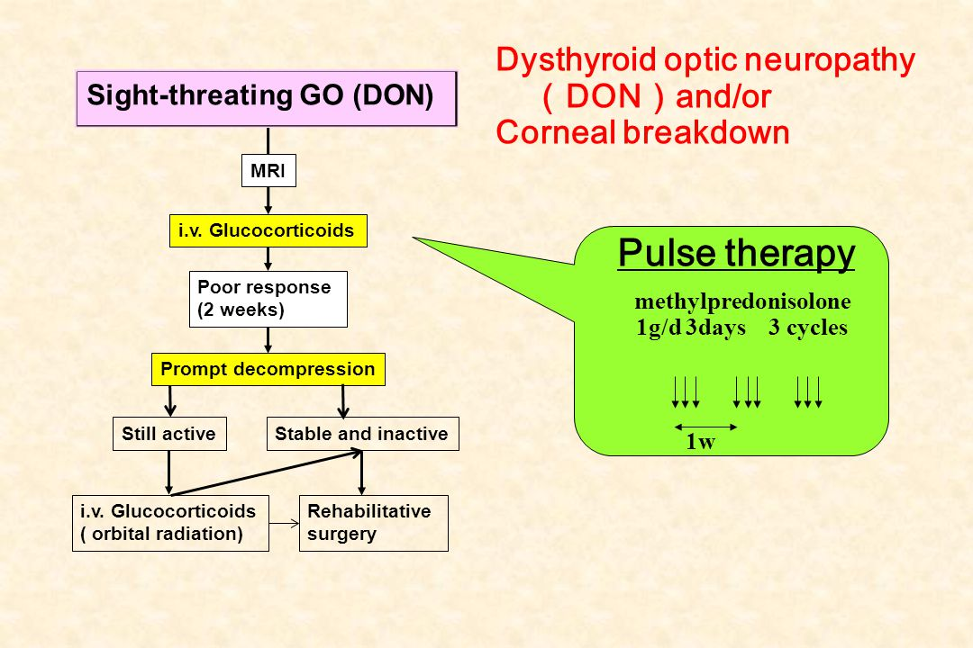 Pulse therapy Dysthyroid optic neuropathy(DON)and/or Corneal breakdown