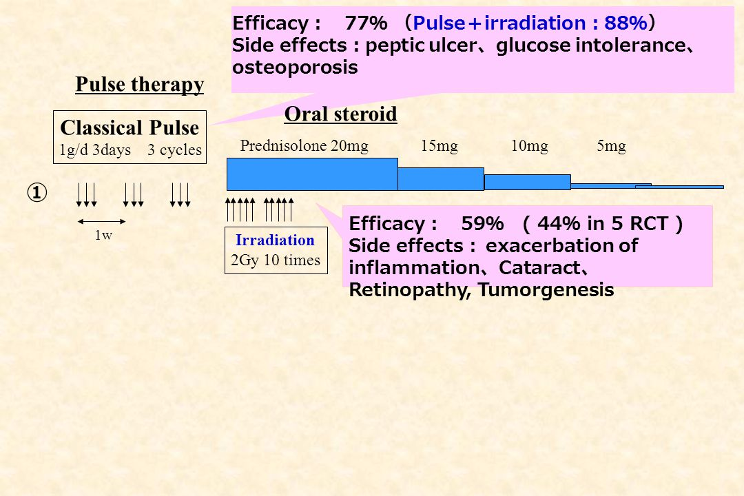 Pulse therapy Oral steroid Classical Pulse ①