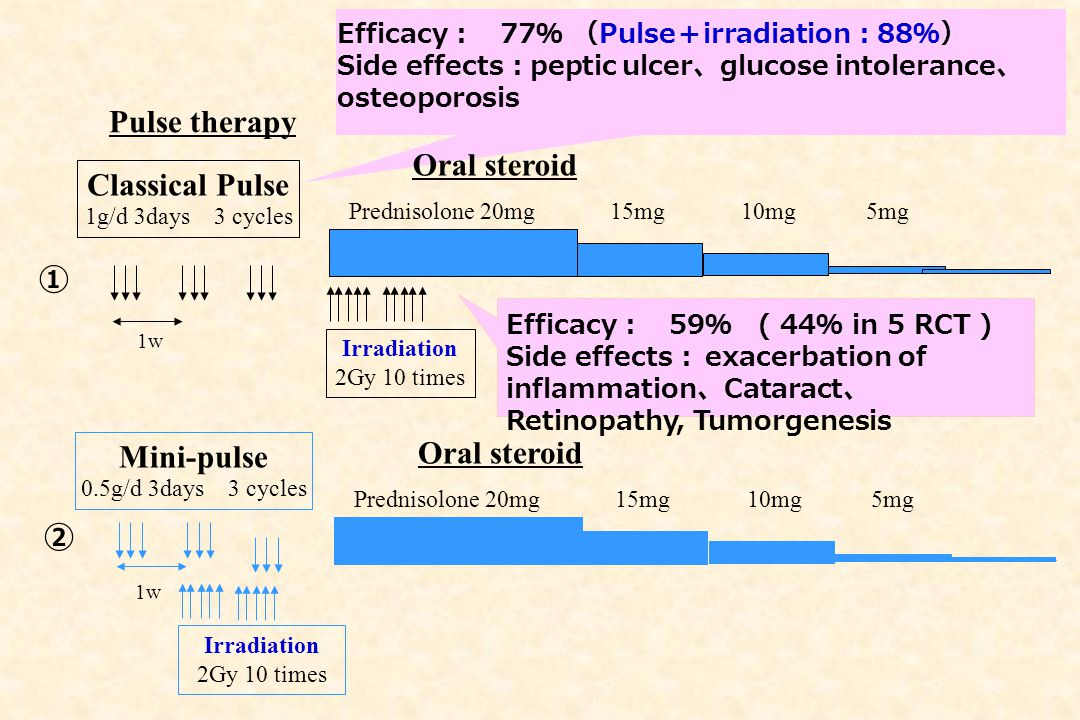 Pulse therapy Oral steroid Classical Pulse ① Oral steroid Mini-pulse ②