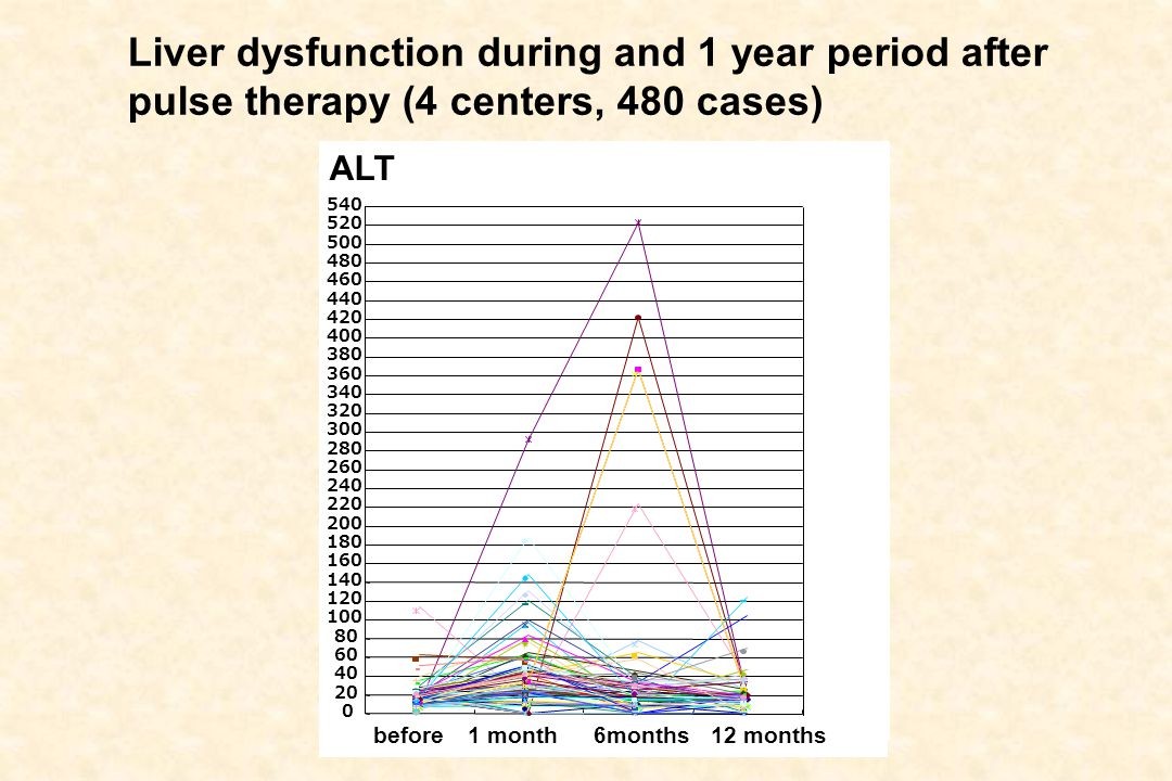 Liver dysfunction during and 1 year period after