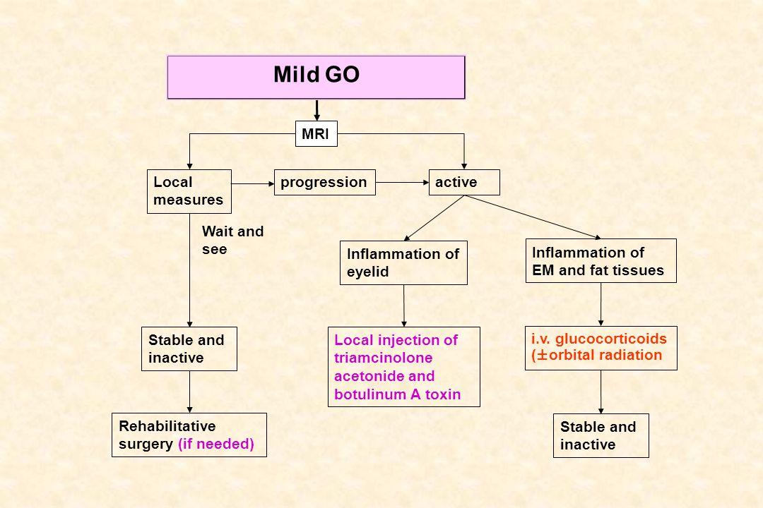 Mild GO MRI Local measures progression active Wait and see