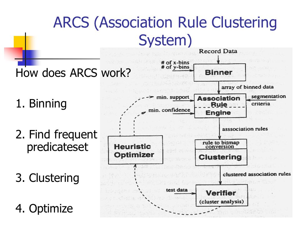 ARCS (Association Rule Clustering System)