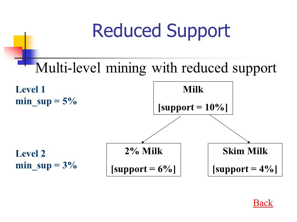 Reduced Support Multi-level mining with reduced support Level 1