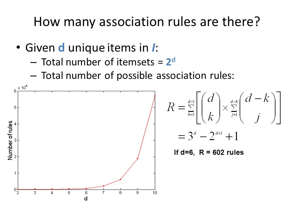 How many association rules are there