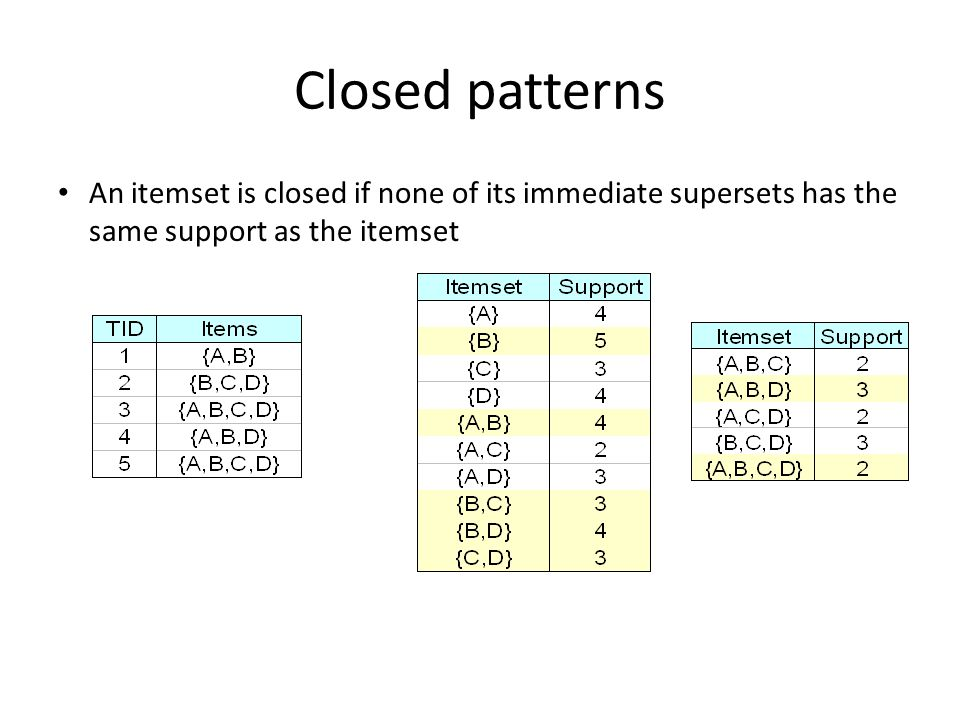 Closed patterns An itemset is closed if none of its immediate supersets has the same support as the itemset.