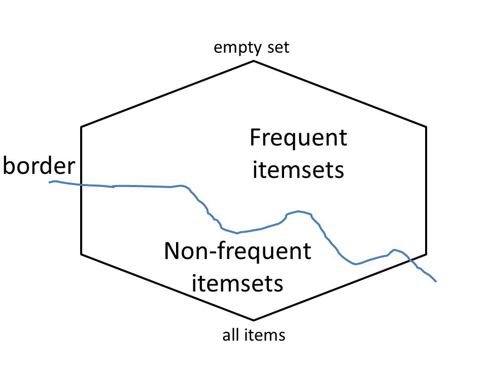 Non-frequent itemsets