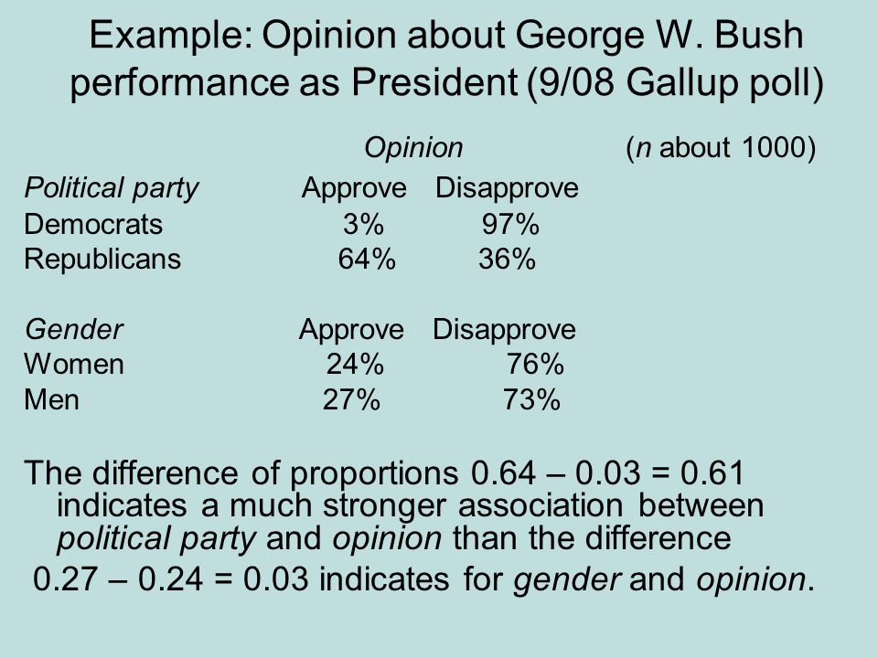 Example: Opinion about George W