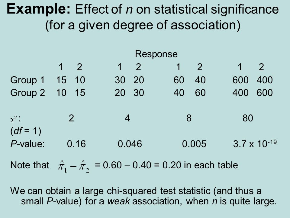 Example: Effect of n on statistical significance (for a given degree of association)