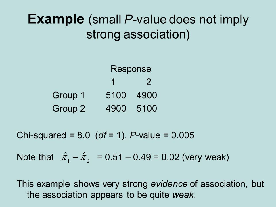 Example (small P-value does not imply strong association)