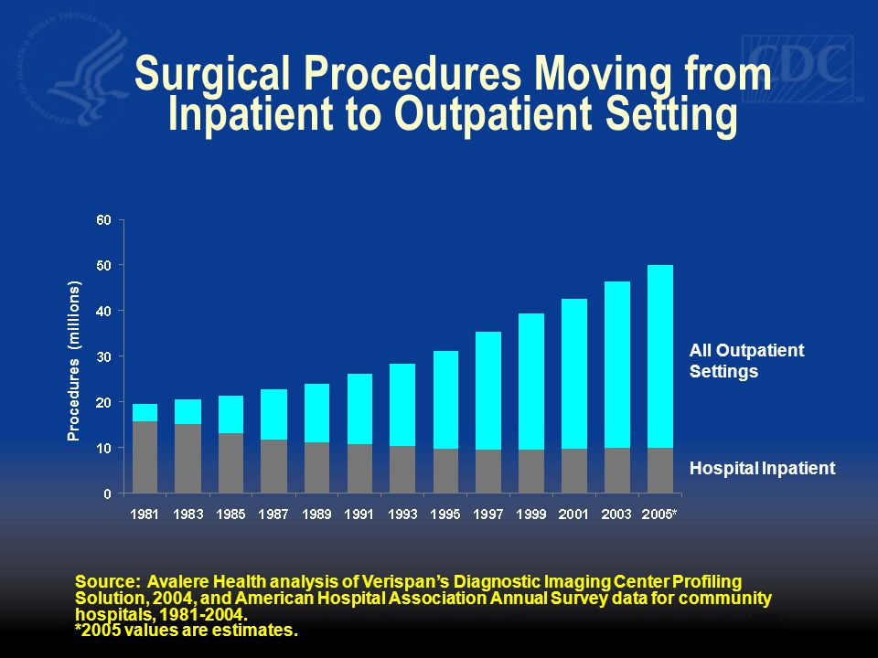 Surgical Procedures Moving from Inpatient to Outpatient Setting