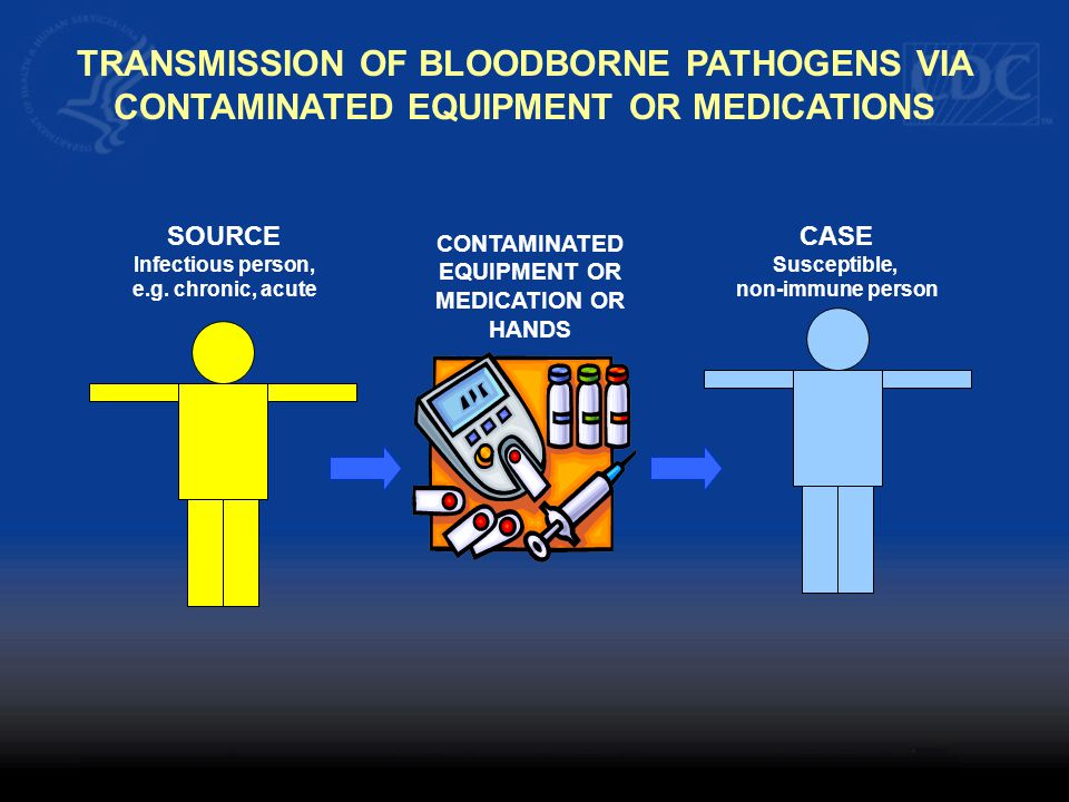 TRANSMISSION OF BLOODBORNE PATHOGENS VIA
