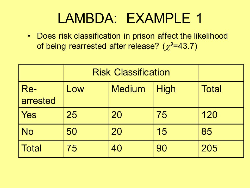 LAMBDA: EXAMPLE 1 Risk Classification Re-arrested Low Medium High