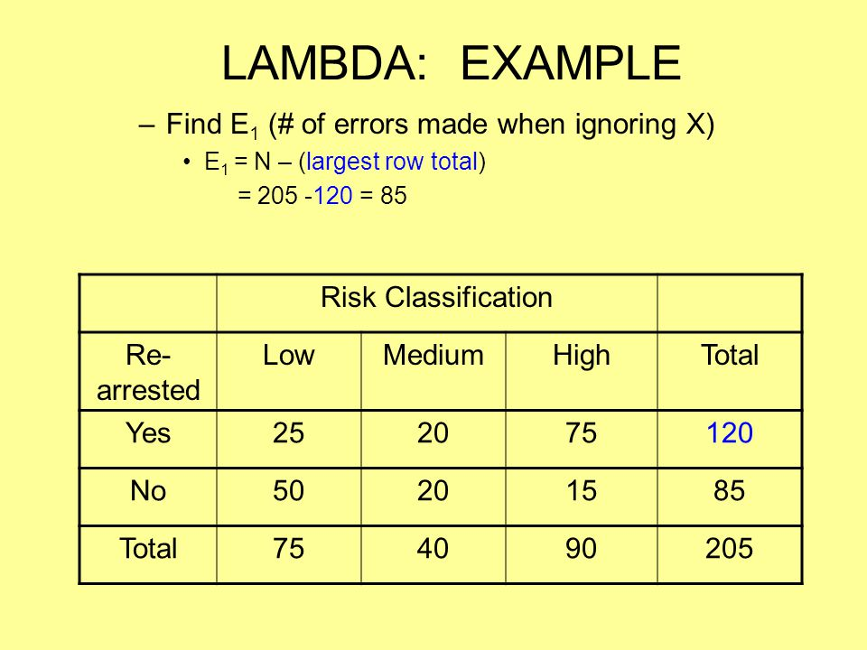LAMBDA: EXAMPLE Find E1 (# of errors made when ignoring X)