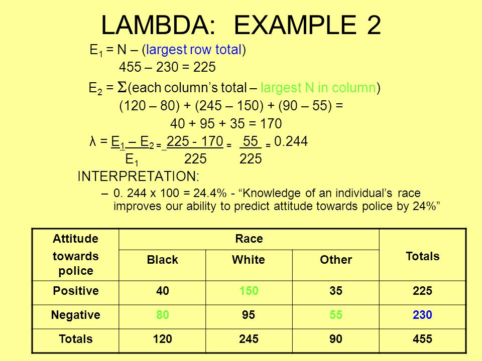 LAMBDA: EXAMPLE 2 E1 = N – (largest row total) 455 – 230 = 225