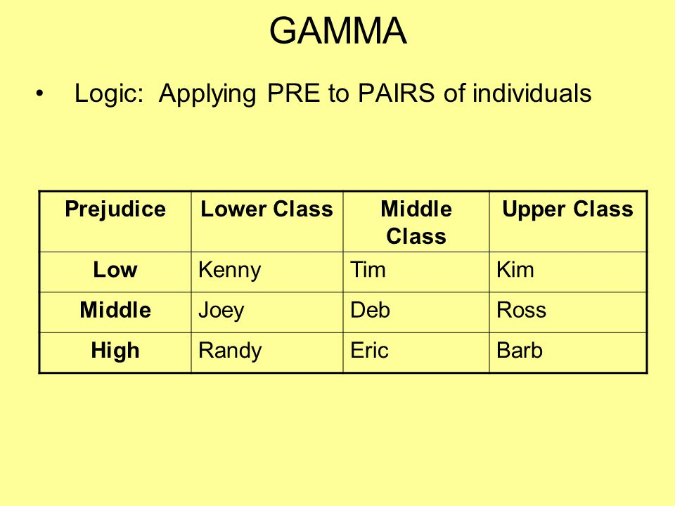 GAMMA Logic: Applying PRE to PAIRS of individuals Prejudice
