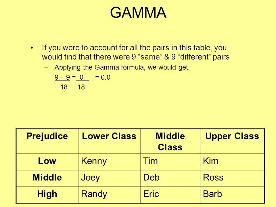 GAMMA Prejudice Lower Class Middle Class Upper Class Low Kenny Tim Kim