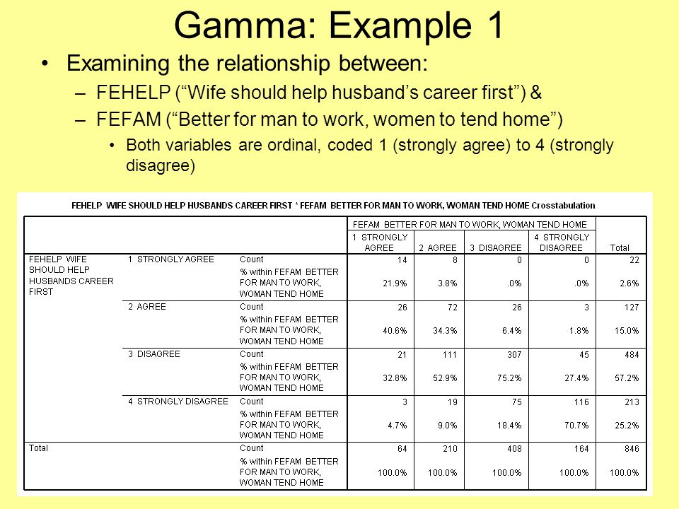 Gamma: Example 1 Examining the relationship between: