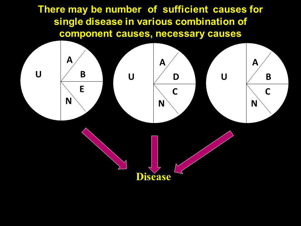 There may be number of sufficient causes for single disease in various combination of component causes, necessary causes
