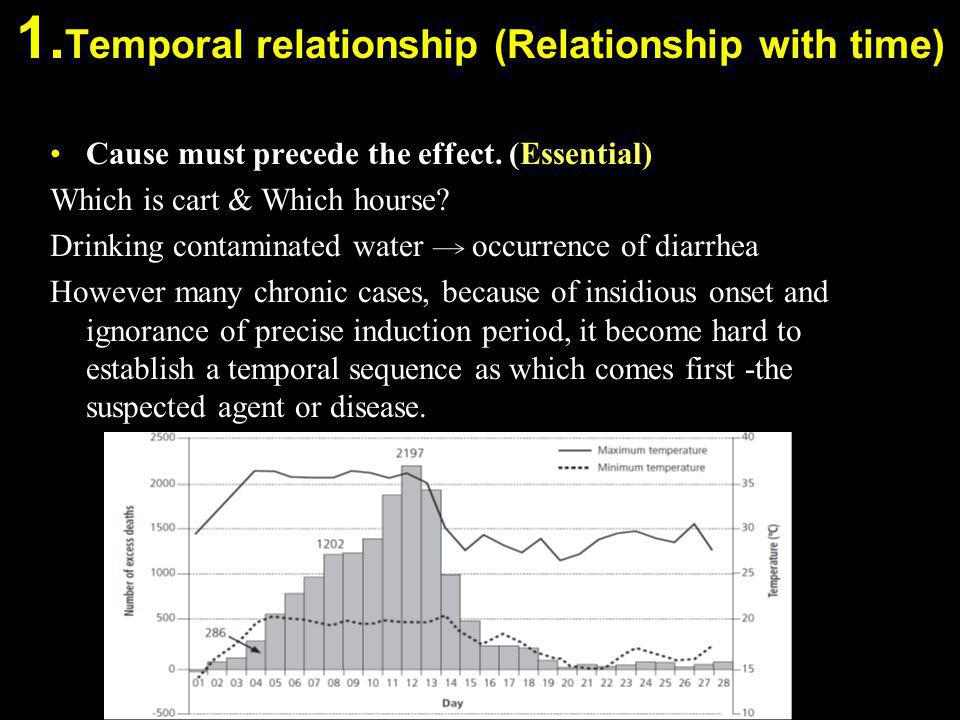 1.Temporal relationship (Relationship with time)