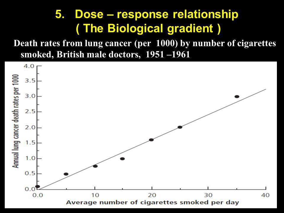 5. Dose – response relationship ( The Biological gradient )
