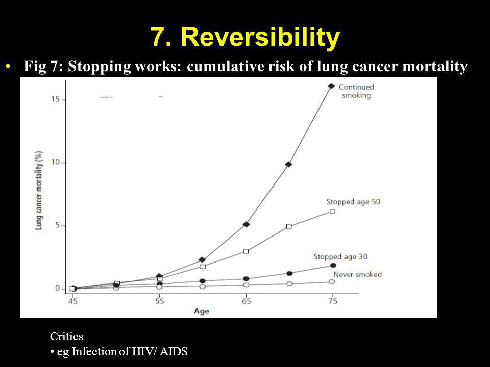 7. Reversibility Fig 7: Stopping works: cumulative risk of lung cancer mortality.