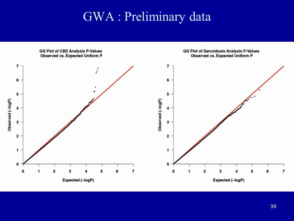GWA : Preliminary data