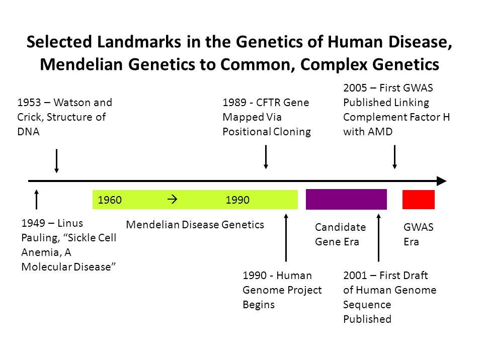 Selected Landmarks in the Genetics of Human Disease, Mendelian Genetics to Common, Complex Genetics