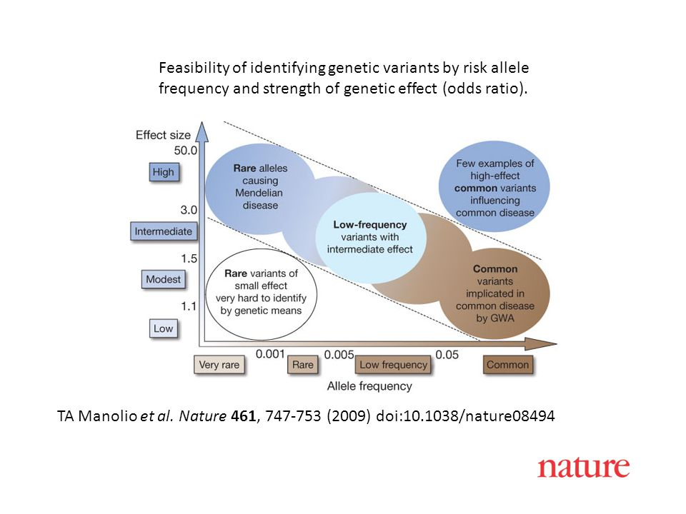 Feasibility of identifying genetic variants by risk allele