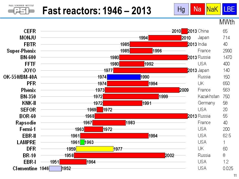 Fast reactors: 1946 – 2013 Hg Hg Na NaK LBE MWth