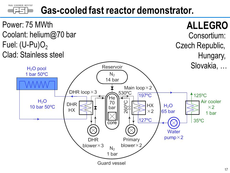 Gas-cooled fast reactor demonstrator.