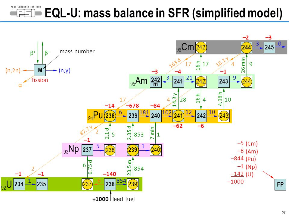 EQL-U: mass balance in SFR (simplified model)