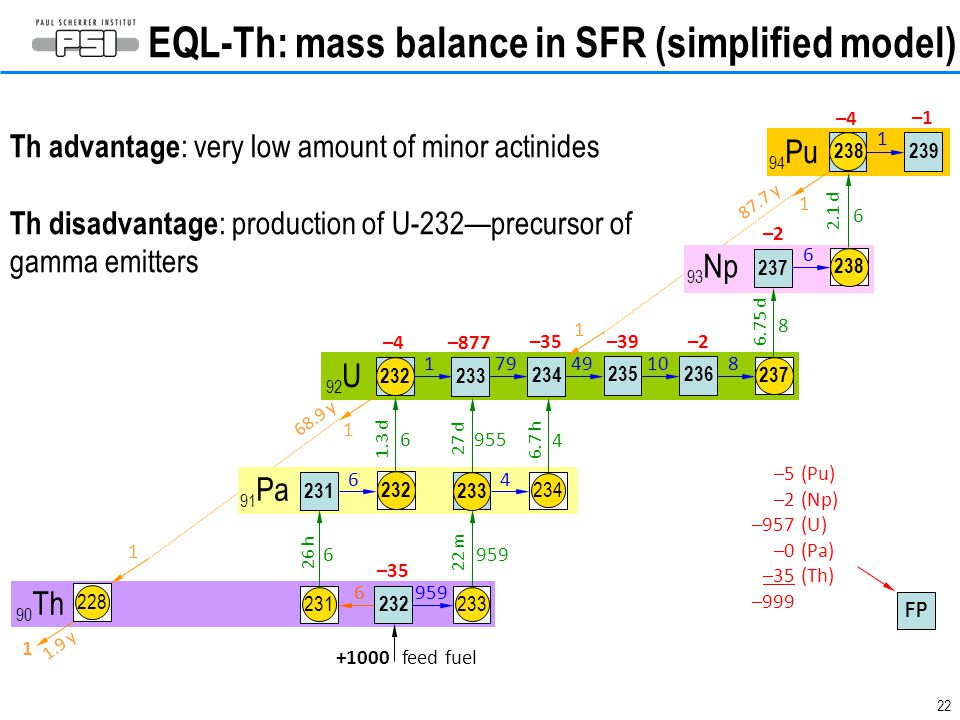 EQL-Th: mass balance in SFR (simplified model)