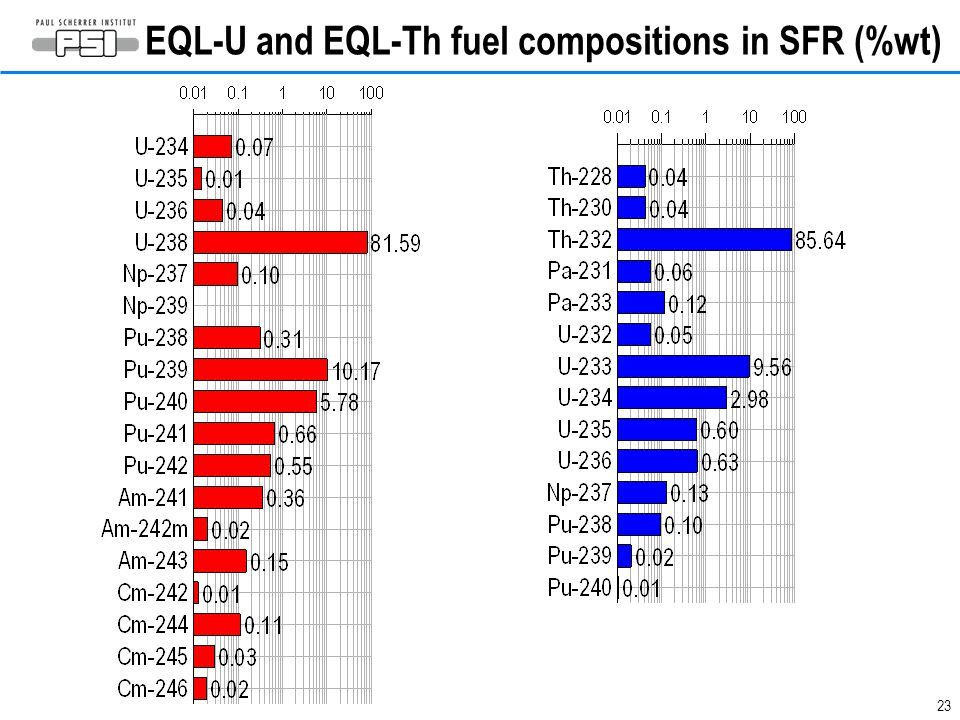 EQL-U and EQL-Th fuel compositions in SFR (%wt)