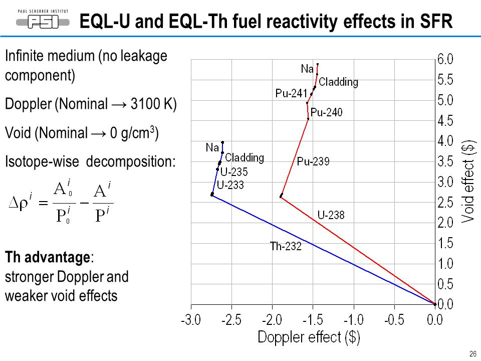 EQL-U and EQL-Th fuel reactivity effects in SFR