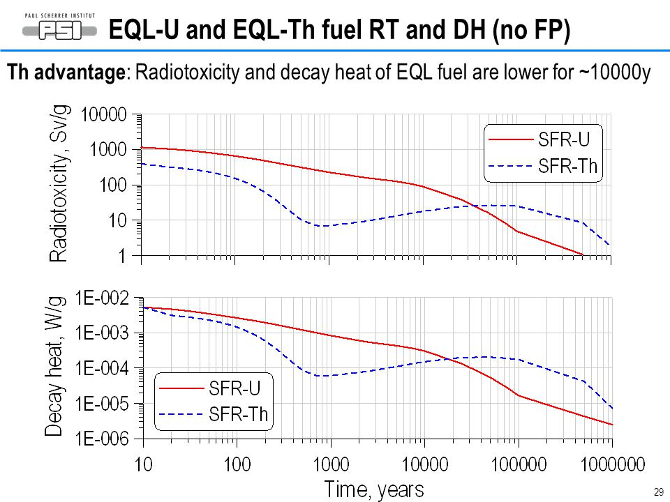 EQL-U and EQL-Th fuel RT and DH (no FP)