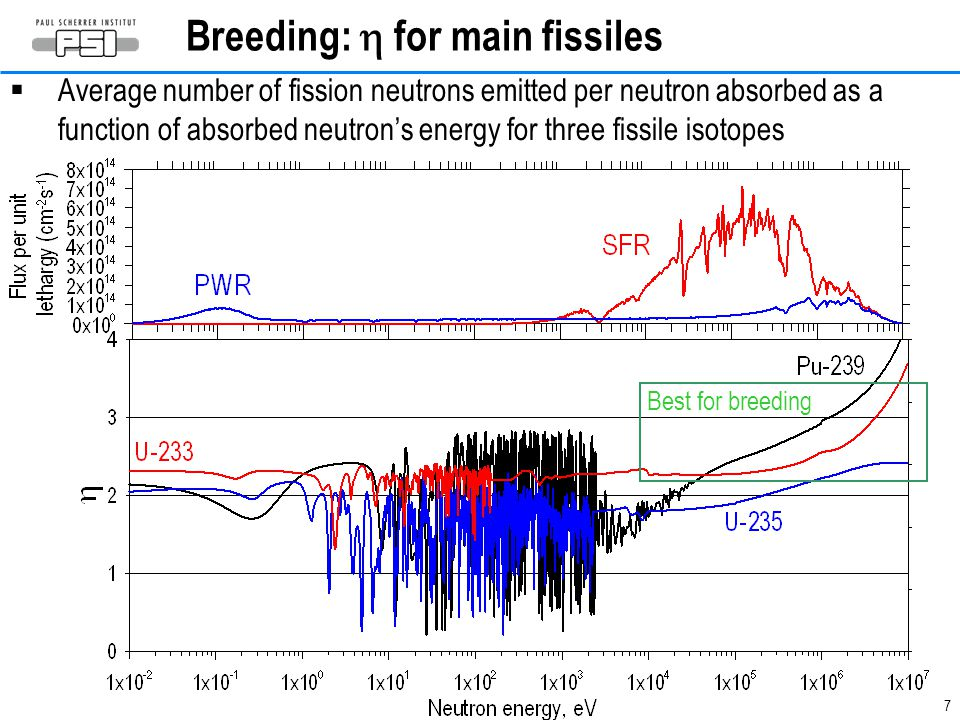 Breeding: h for main fissiles