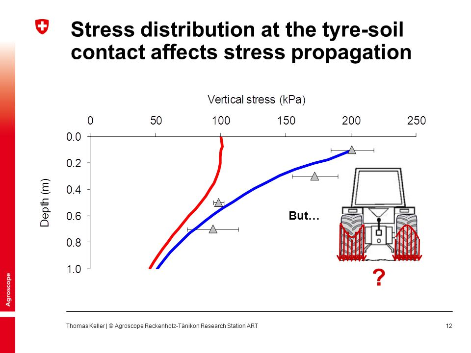 Stress distribution at the tyre-soil contact affects stress propagation