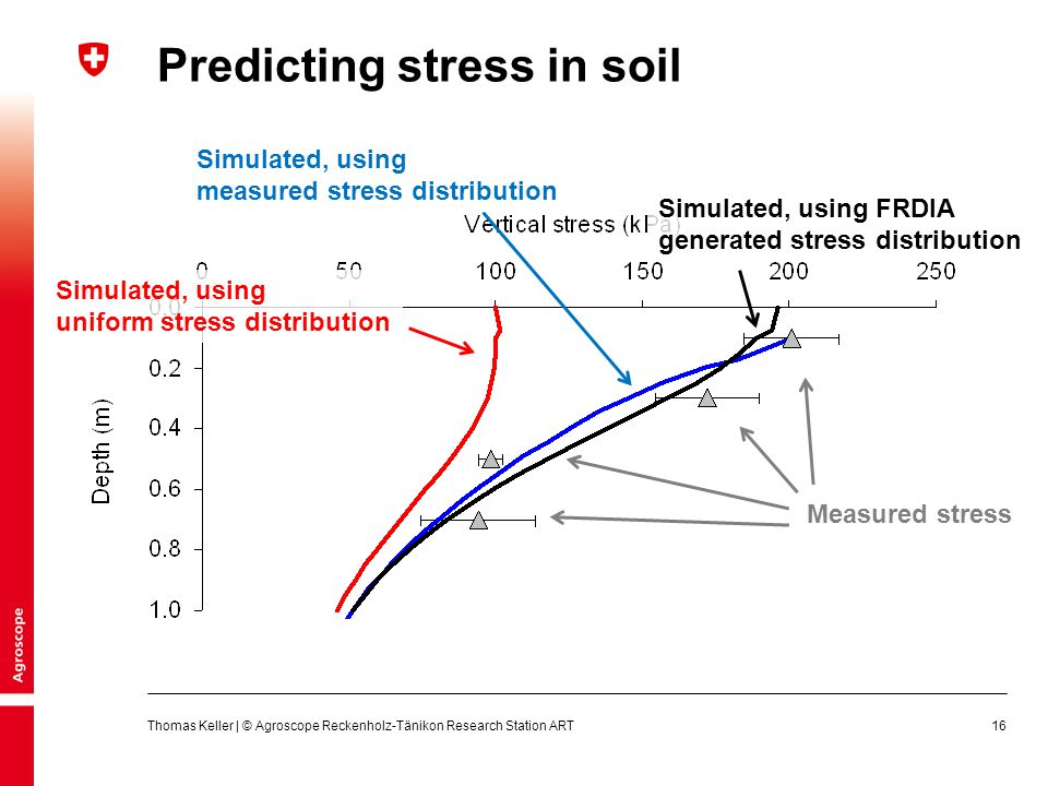 Predicting stress in soil